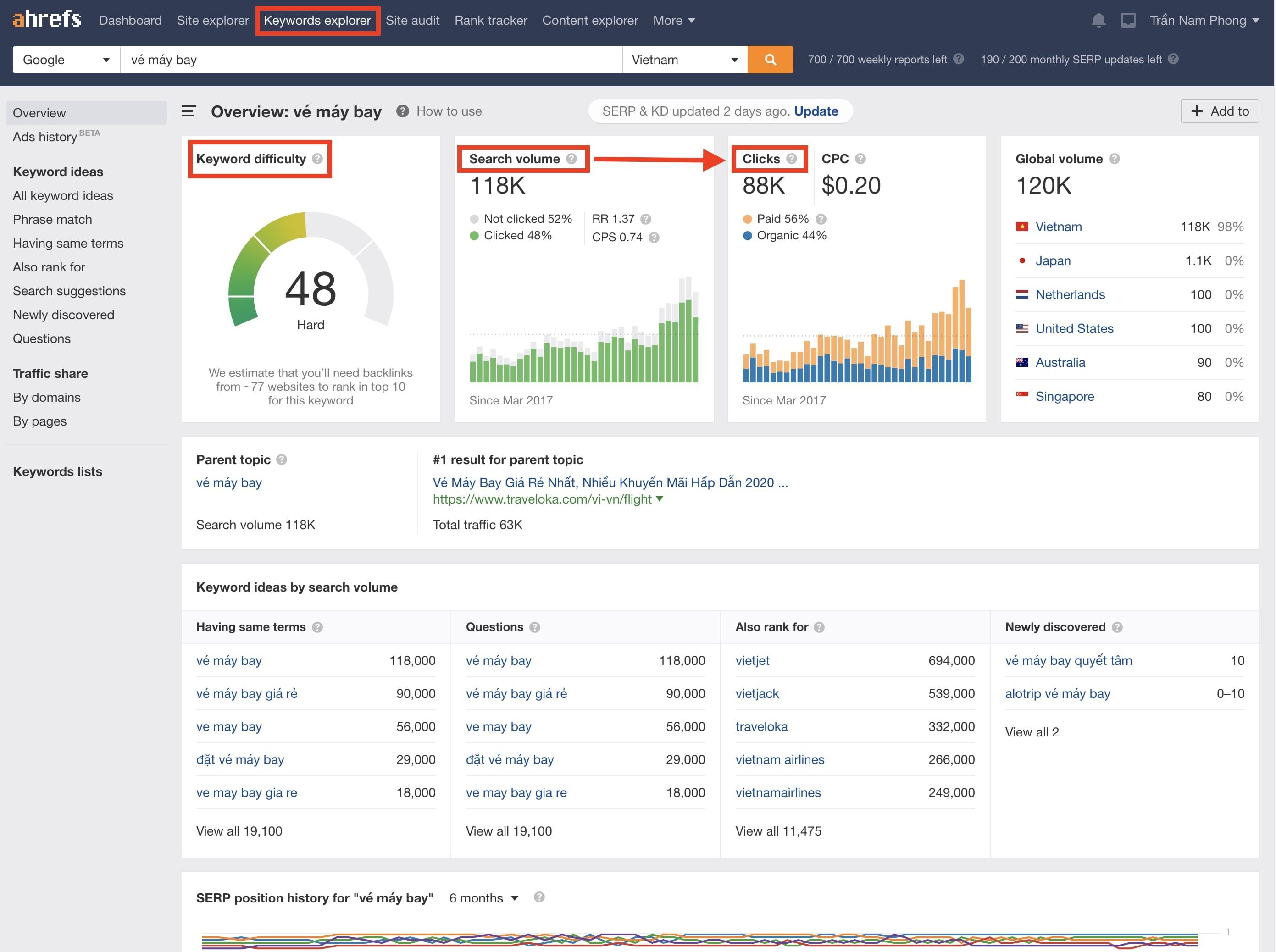 Sử dụng Ahrefs để phân tích độ khó từ khóa và khối lượng tìm kiếm, click