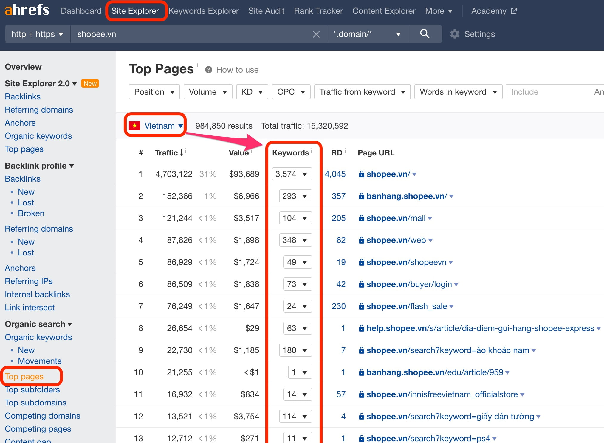 Top pages trên SEO Tools Ahrefs